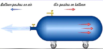 Choose the correct answer.</br> For every action there is an equal and opposite reaction defines which Newtons law of motion.
